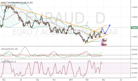 EURAUD: EurAud bounce back before going back up
