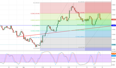 AUDUSD: Looking week, but!