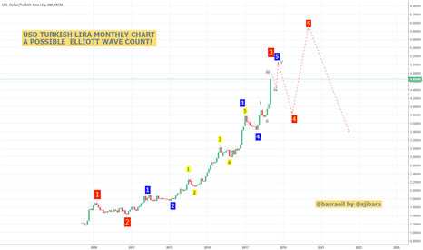 USDTRY: A possible Elliott Wave count for USD/TRY