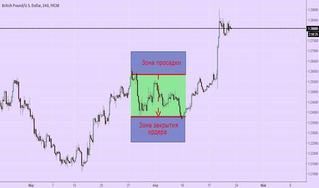 GBPUSD: Фиксация прибыли GBP/USD