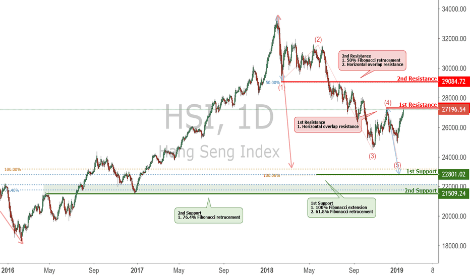 HSI: HSI - Daily Key Elements