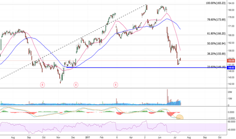 COST: Possible long ( strong support at 150 )
