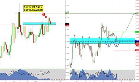 GBPCHF: Trend Continuation su GBPCHF
