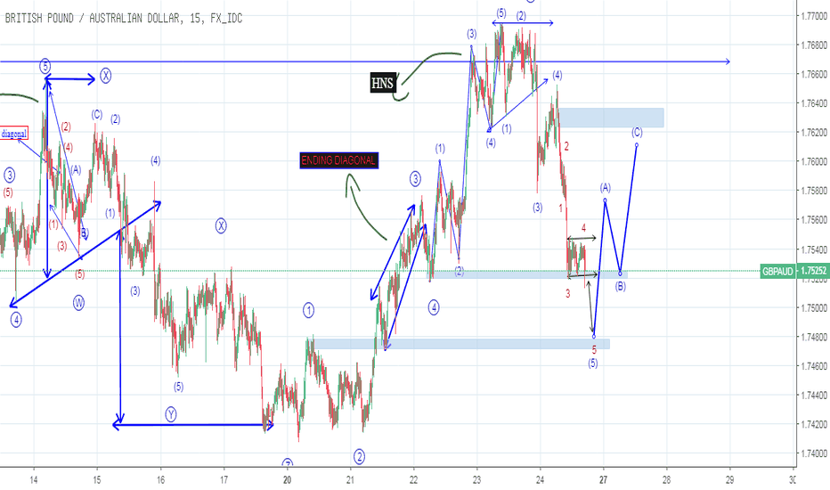 GBPAUD: EXTENDED WAVE 5 - FLAT GELOMBANG 4