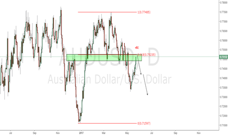 AUDUSD: AUDUSD too many asking when too short/ now it's the time!