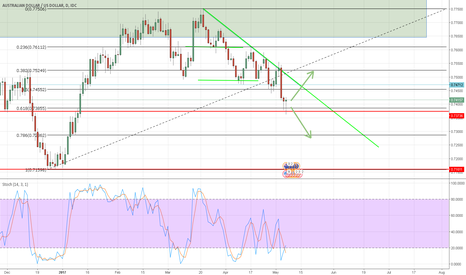 AUDUSD: AUD/USD Movement Possibilities