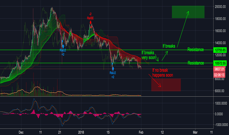 BTCUSD: BITCOIN (BTC) - 2 Options - CATASTROPHE OR STABILITY
