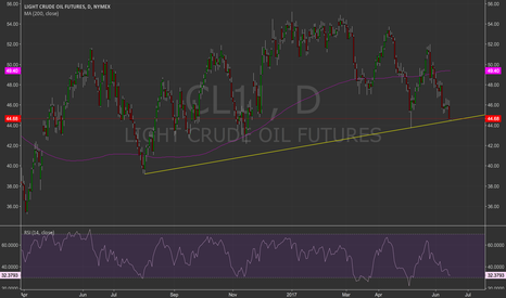 CL1!: Crude looks ready to break.