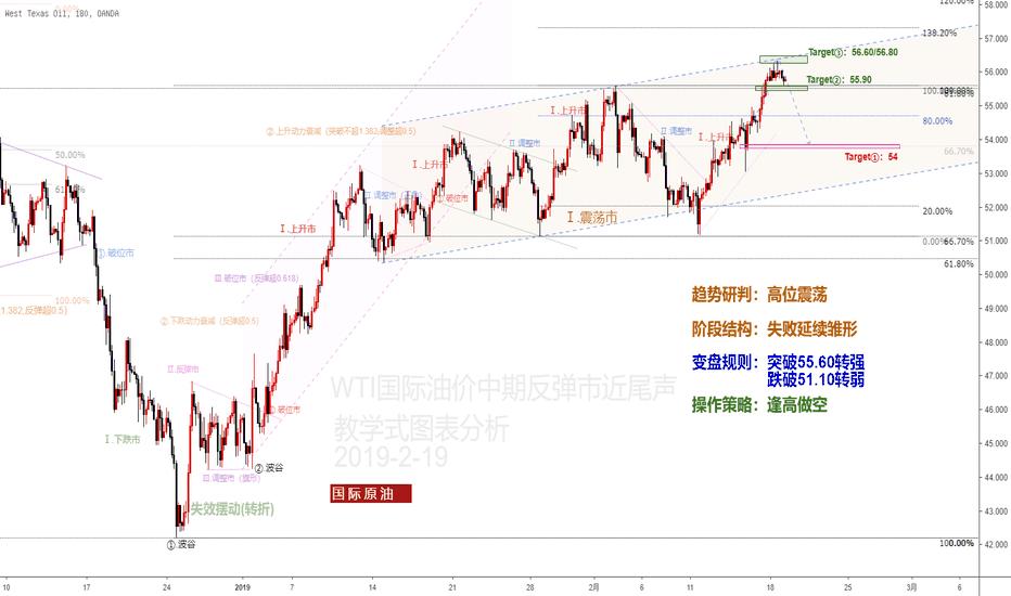 WTICOUSD: WTI国际油价中期反弹市近尾声
