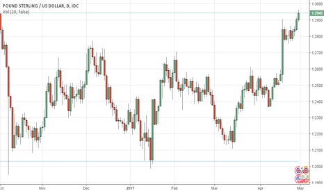 GBPUSD: GBPUSD  Pound Hits 7-Month High on Strong UK Retail Sales Data
