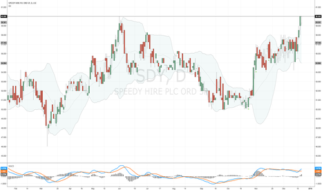 SDY: #SDY has made it back to 60p, but where will it go now?