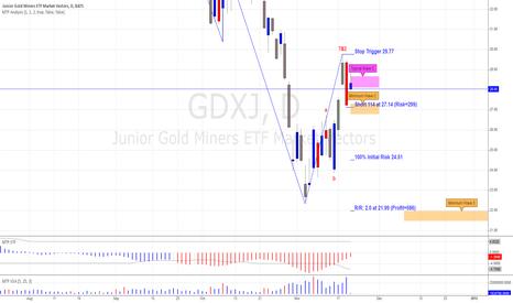 GDXJ: GDXJ Potential Short Setup
