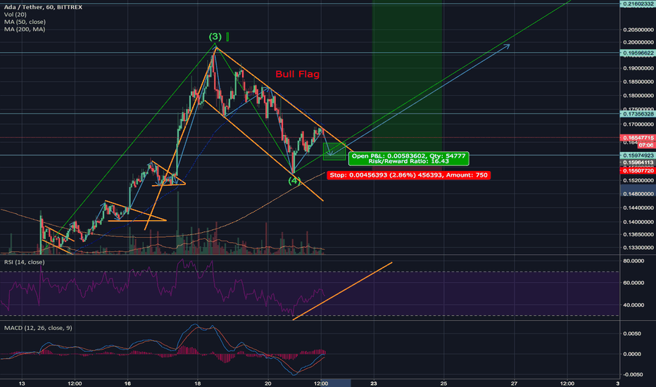 ADAUSDT: Beautiful Bull Flag for Cardano ADA breaking out July 22nd