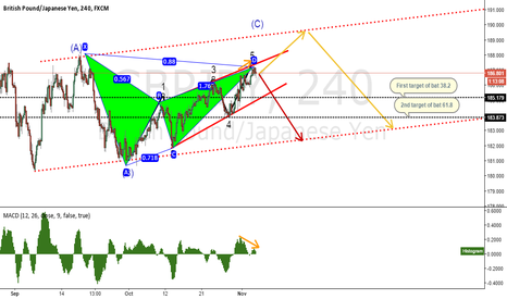 GBPJPY: GBPJPY short set up, now or later?