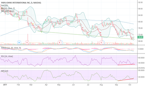 PZZA: Divergence + support