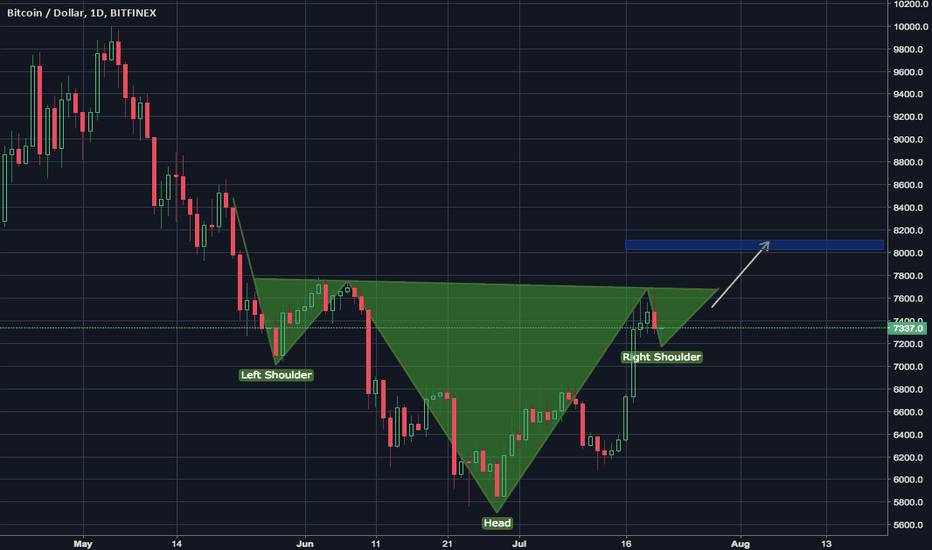 BTCUSD: may complete ih&s.
