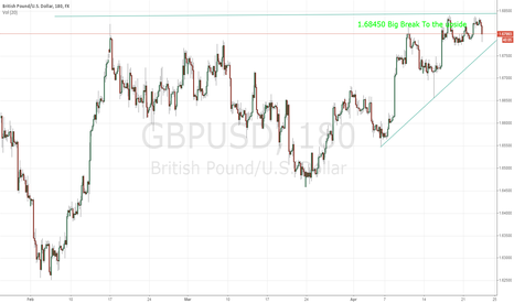 GBPUSD: GBP/USD Breakout coming!