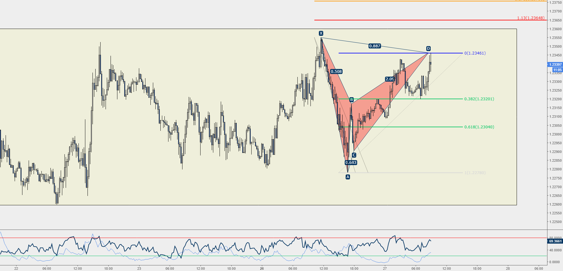 EUR/USD Parte 2 - Altro Bat Pattern in Completamento