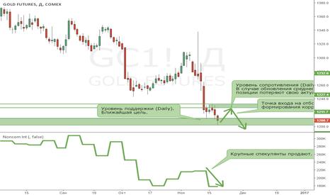 GC1!: Золото. Сигнал на отбой появится после коррекции на Daily