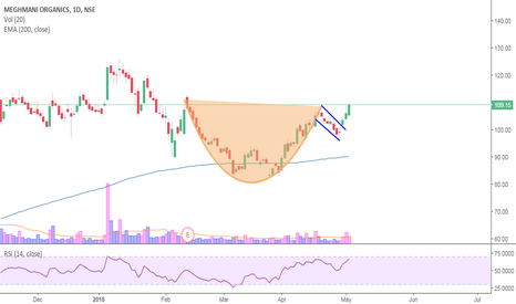 MEGH: Meghmani Organics-Looking like CUP and Handle