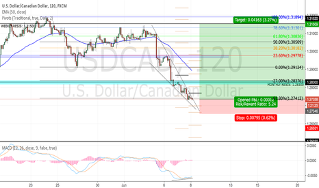 USDCAD: USDCAD POTENTIAL LONGS (AGAINST TREND BUT WORTH IT)