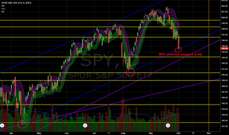 SPY: Big down day of spy to channel support zone