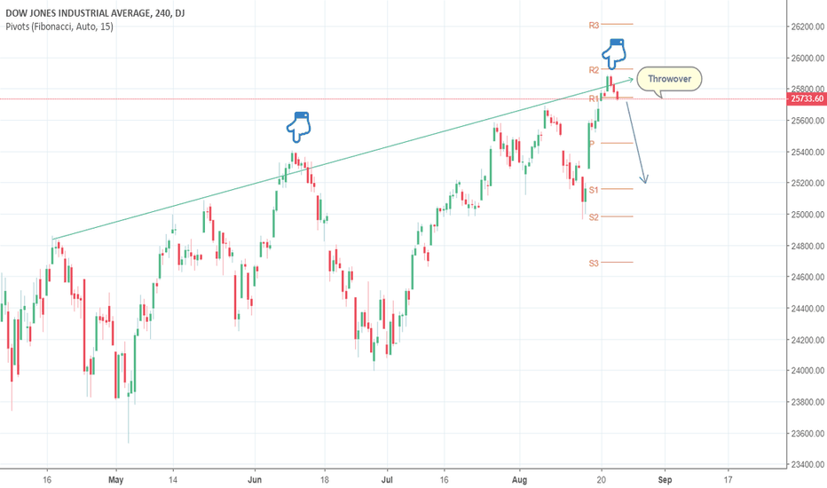 DJI: US 30 Trendline Test Rejection: Imminent Throwover