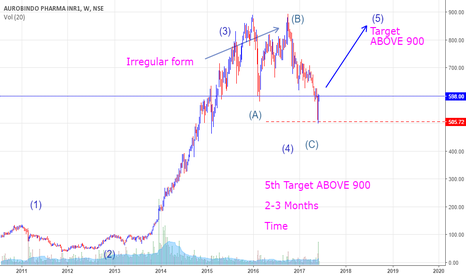 AUROPHARMA: BUY AURO BINDO - (5)th Target ABOVE 900   2-3 Months   Time