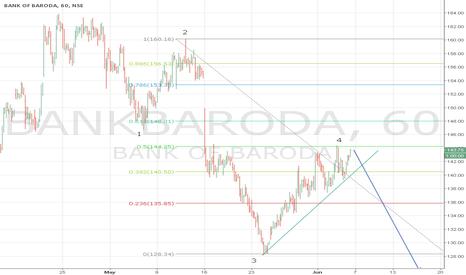 BANKBARODA: Bank of Baroda wave 5 down