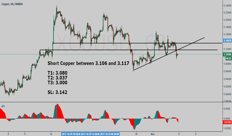 XCUUSD: Copper #XCUUSD short setup