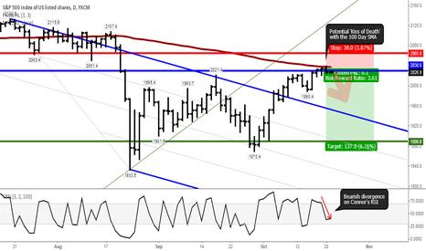 SPX500: S&P 500 goes back below 2000 points