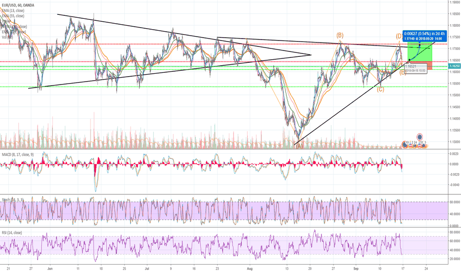 EURUSD: Eur/USD bullish triangle Complete, heavy support