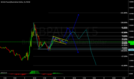 GBPAUD: GBPAUD possible short term buy. Looks like a nice Setup