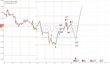 EURUSD: EURUSD: Counting Waves 1