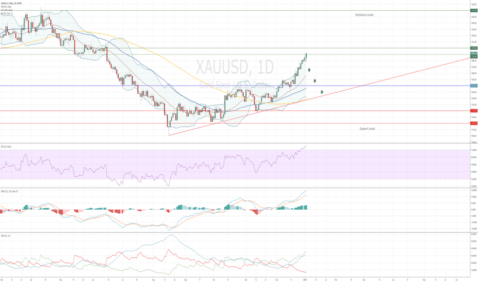 XAUUSD: Gold 1st Target Reached