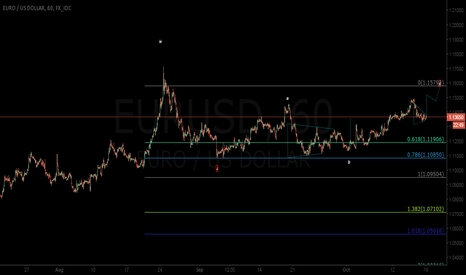 EURUSD: EURUSD: Potential Spike to 1.1512, then 1.1578, before Downturn