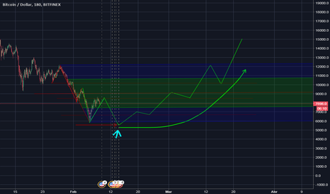 BTCUSD: Posible tendencia de BTC USD