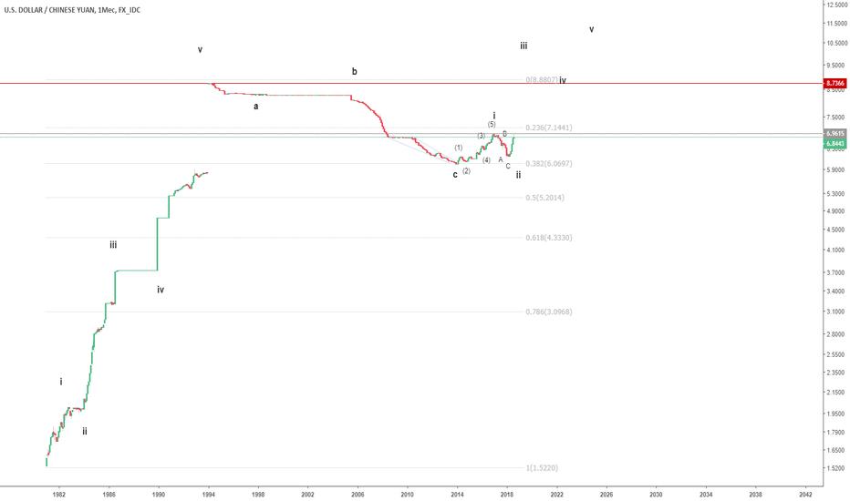 USDCNY: Китайский юань. За дни до возможной девальвации.