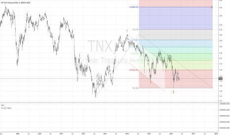 TNX: Next Stop 4%