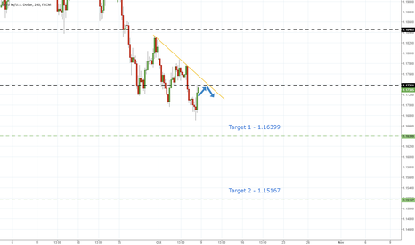 EURUSD: EurUsd - Downtrend Intact Despite Loss Of Momentum