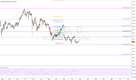 GILD: Ar you bullish on Gilead?