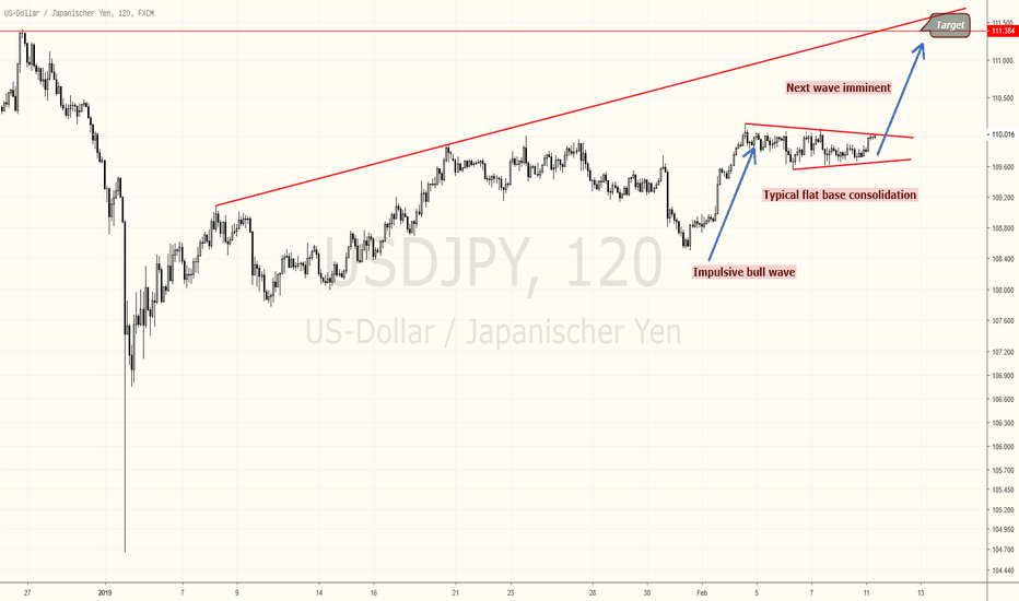 USDJPY: USDJPY EXPECTING THE NEXT BULL WAVE, POTENTIAL 150 PIPS