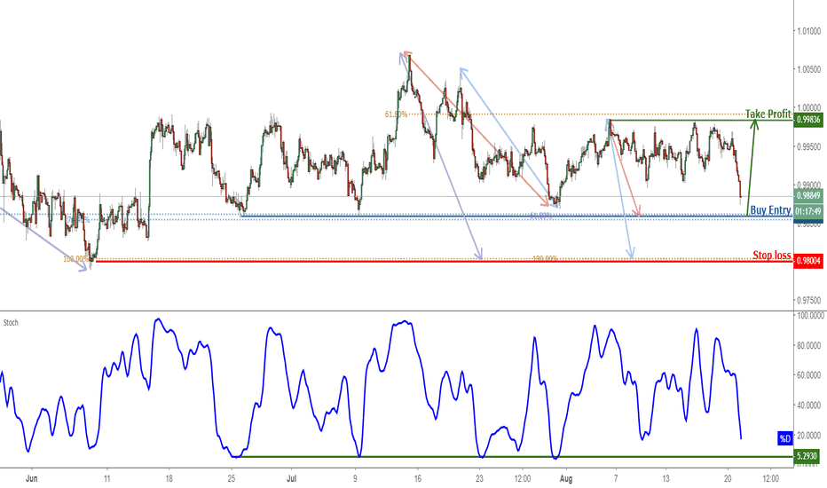 USDCHF: USDCHF Approaching Support, Prepare For A Bounce!