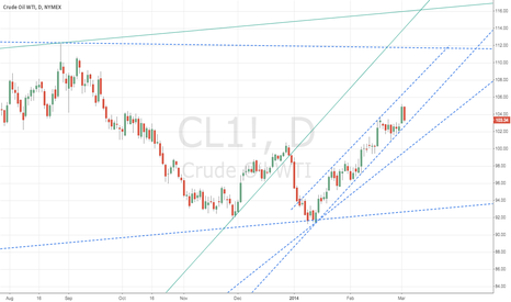 CL1!: #CL_F holding bullish channel