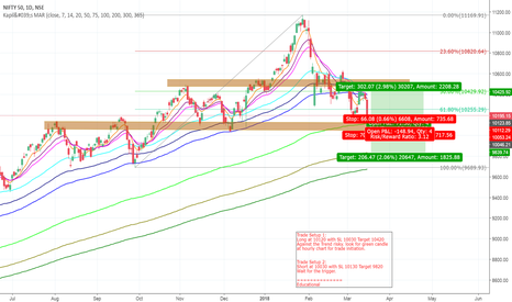 NIFTY: Nifty - Short - long wait and watch game