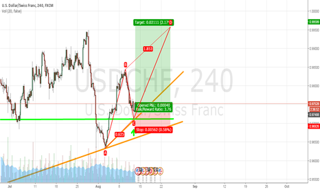USDCHF: USDCHF: Possible Long term