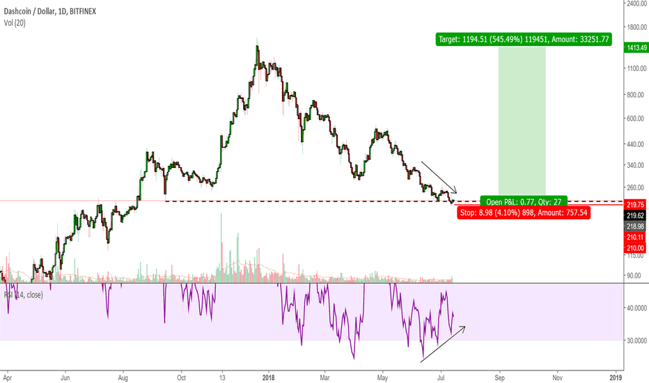 DSHUSD: DSHUSD - The buy opportunity you wanted since last winter.