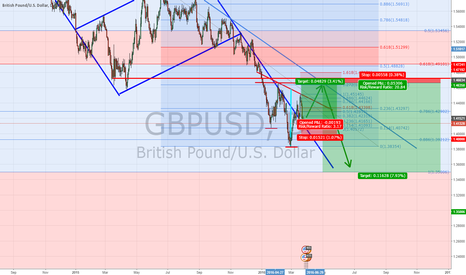 GBPUSD: GBPUSD - Possible bounce before resuming downtrend (Bear Flag)