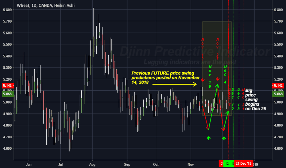 WHEATUSD: The FUTURE High / Low price swing dates for WHEATUSD