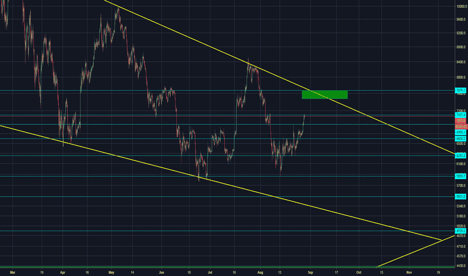BTCUSD: BITCOIN VIDEO UPDATE AUGUST 28th / is it goin to be that easy ??